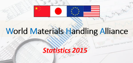 World production of materials handling equipment records 2-digit growth in 2015