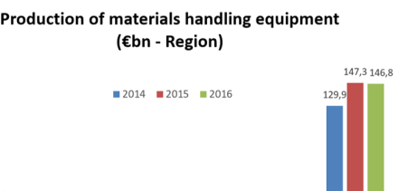 World production of materials handling equipment stable in 2016