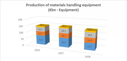 World production of materials handling equipment rises drops in 2018 amid draw-back of the Chinese crane market